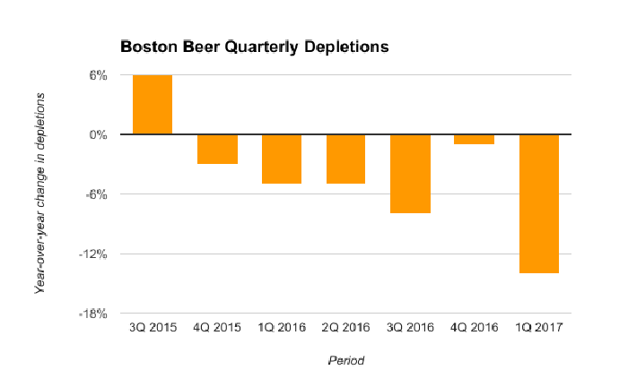 Boston Beer's depletions have been in decline since the end of 2015. The figure accelerated to down 14% in the last reported quarter.