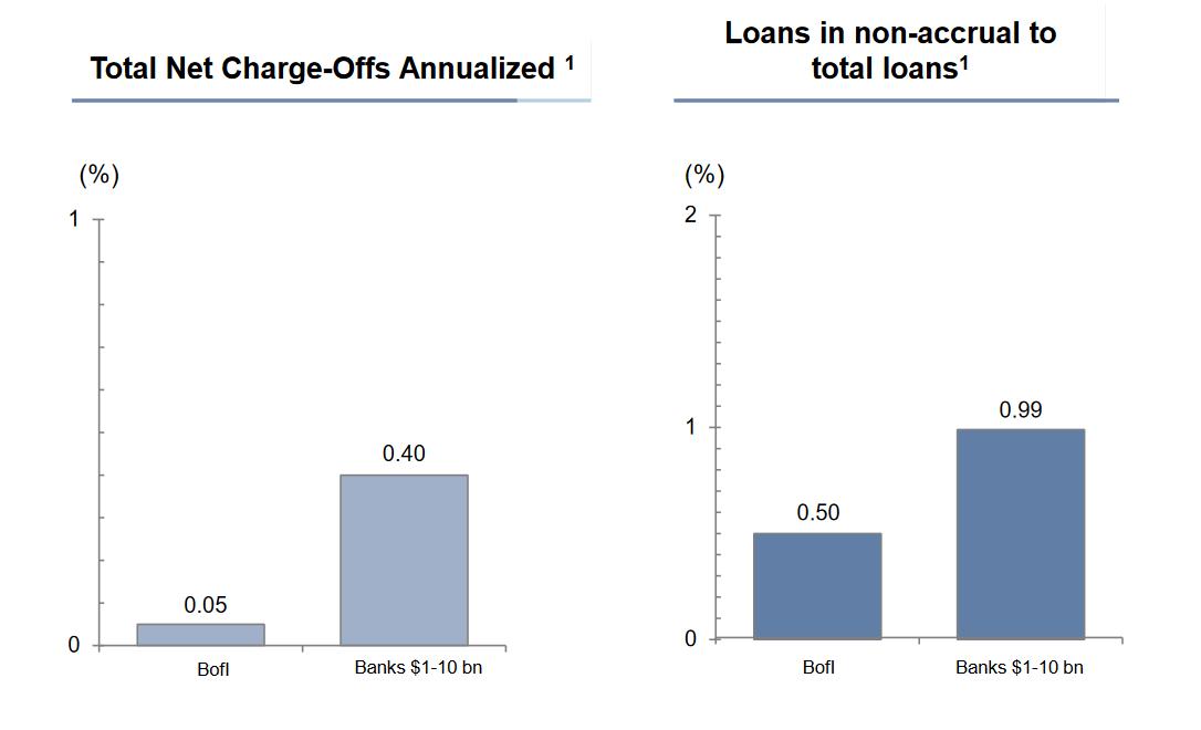 BofI non-performing loan statistics.