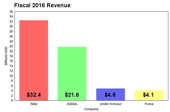 A chart comparing the 2016 revenues of major athletic apparel retailers.