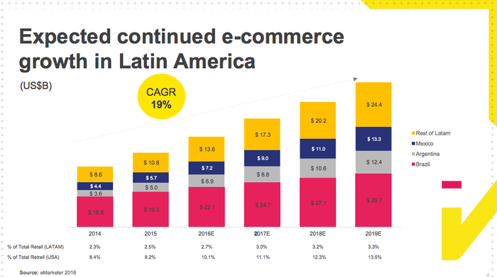 An image from one of Mercadolibre's presentations, illustrating its growth potential.