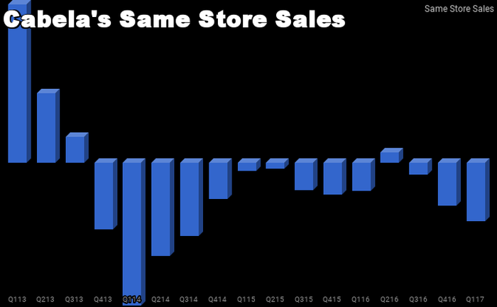 Chart of Cabela's same store sales