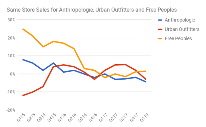 A graph showing declining comparable store sales at Urban Outfitters three brands.
