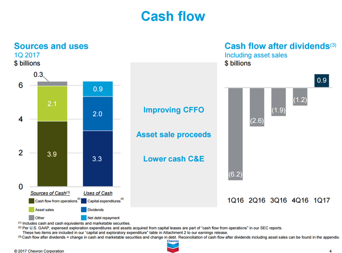 Chart of Chevron's cash inflows and outflows for Q1 2016