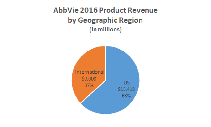 AbbVie 2016 product revenue by geographic region chart