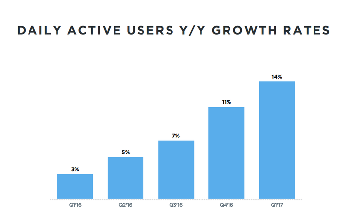 Bar graph showing Twitter's DAU growth by quarter.