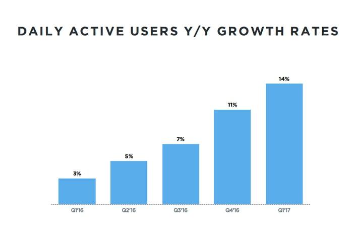 Bar graph showing Twitter's DAU growth by quarter.