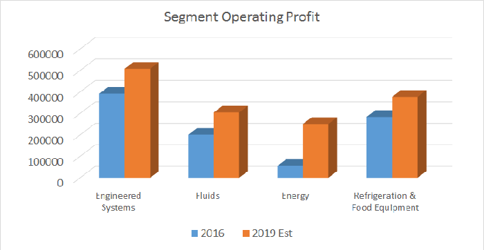 segment operating profit plus 2019 projections