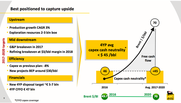 A graphic illustrates Eni's view that if oil rises, it expects its results to materially improve.