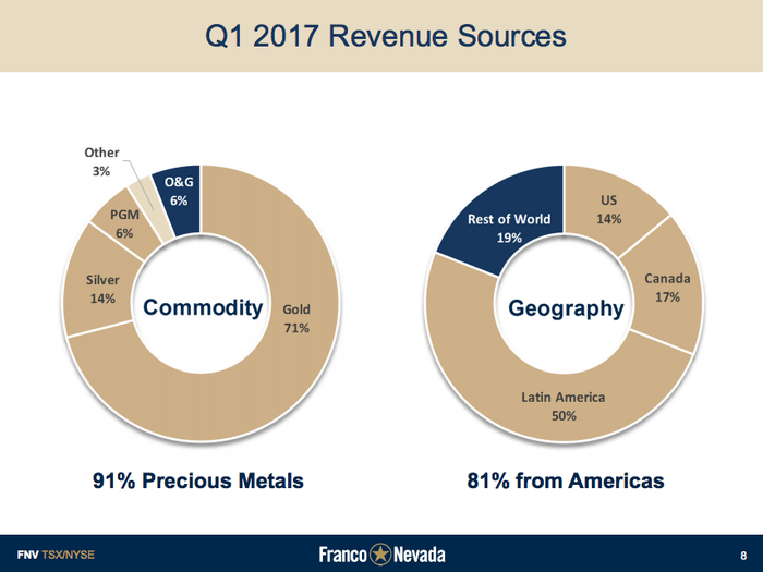 Franco-Nevada is mostly in gold, but oil is growing.