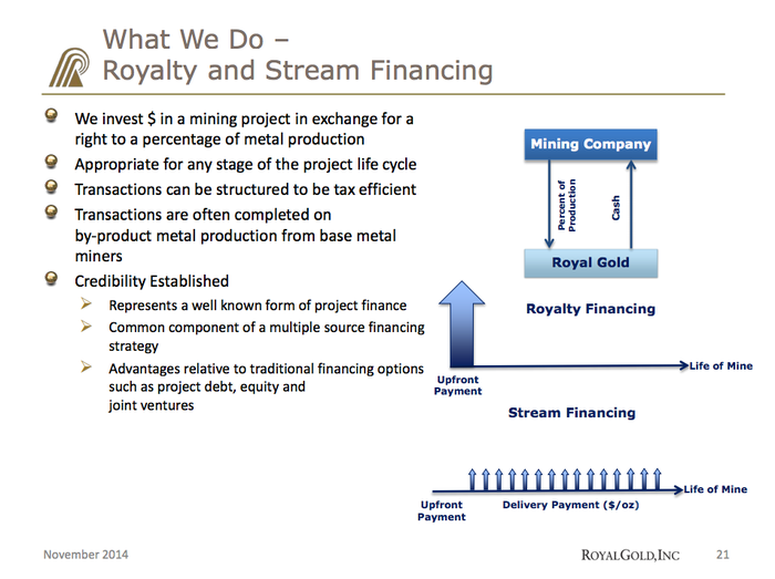 The streaming business model explained by Royal Gold.