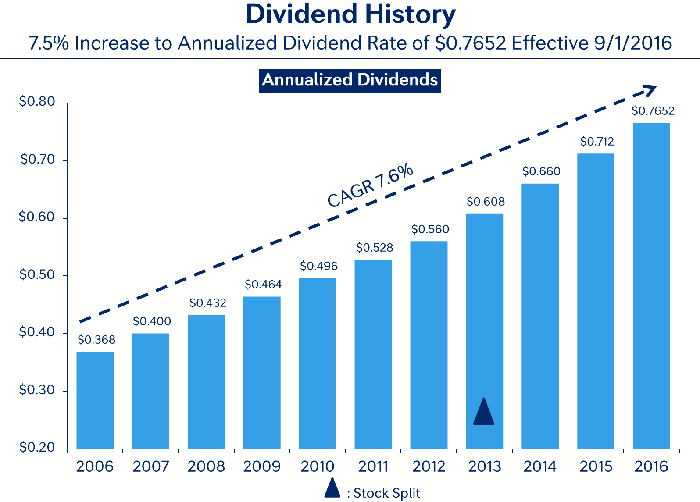 Management has steadily grown the dividend over the past decade.
