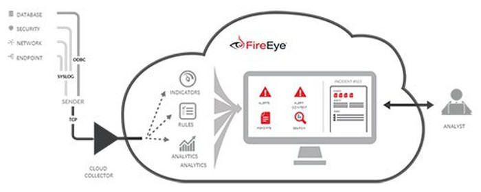 Detailed drawing of FireEye's end-to-end solutions.