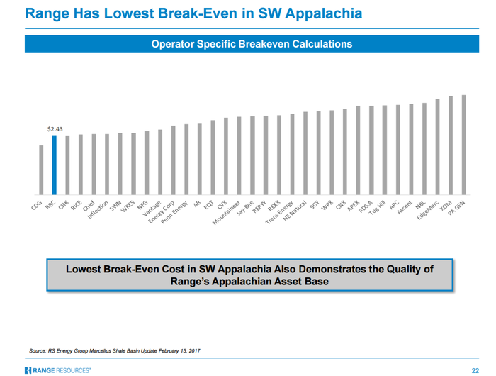 operator specific breakeven costs for various gas producers, shows Cabot as #1 and Range at #2