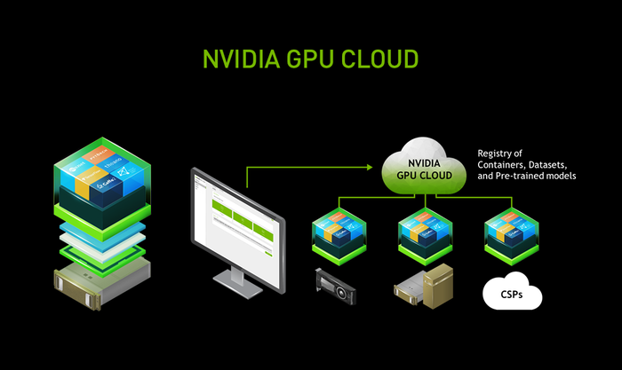 Drawing of NVIDIA's GPU Cloud.