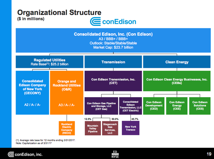 Consolidated Edison is mostly a regulated utility, but it also has transmission and renewable energy assets.