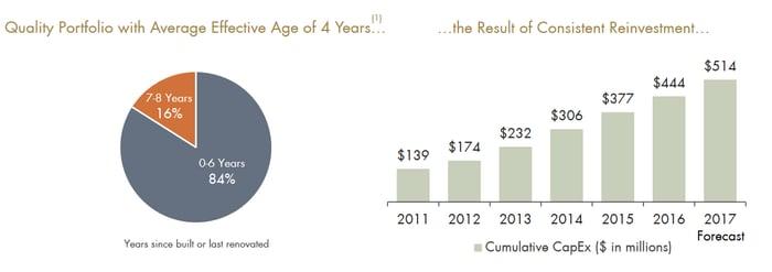 APLE reinvestment statistics.