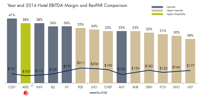 Comparison of hotel REIT profit margins.