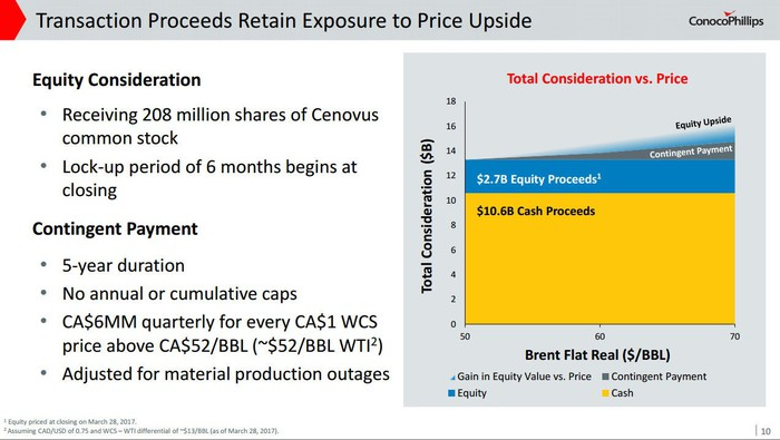 Chart showing potential value upside as oil prices rise.