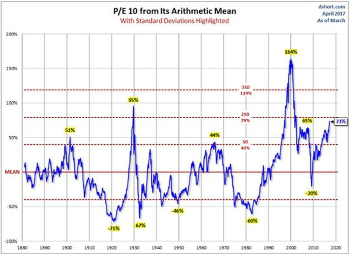 Chart showing historical deviation from the mean of the stock market's P/E ratio