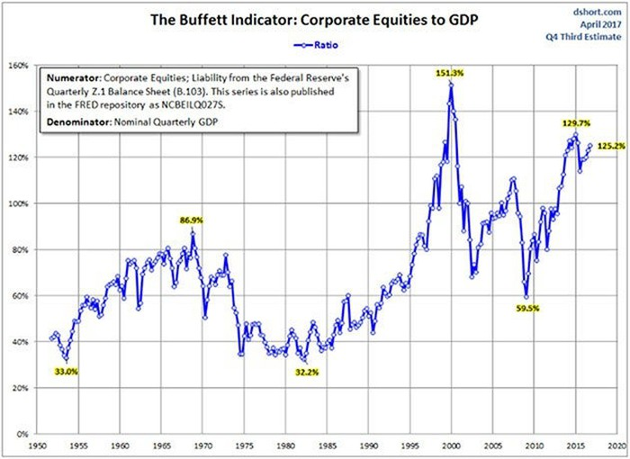 Chart of the Buffett Indicator since the 1950s