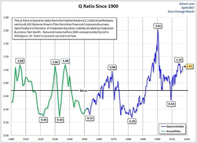 Tobin's Q chart