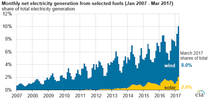 Chart showing growth of wind and solar energy in the U.S. over the last decade.