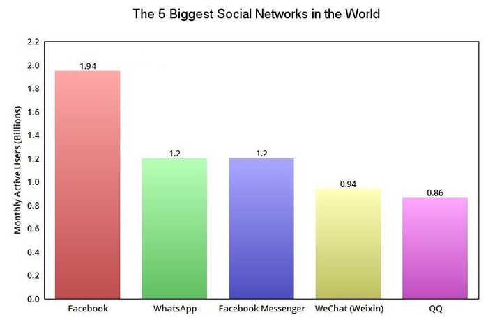 MAU chart of the world's top 5 social networks.