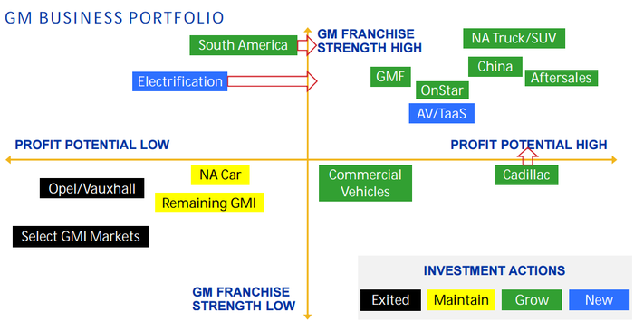 Graphic showing GM's exit of low profit businesses.