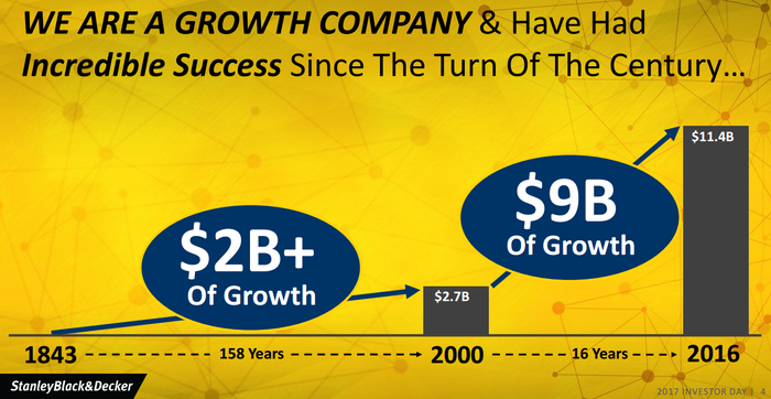 Graphic showing $9 billion growth from 2000 to 2016.