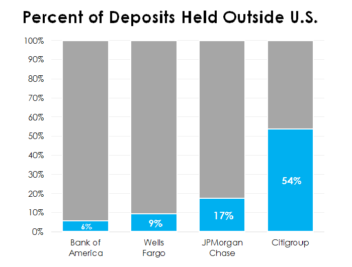 Bar chart showing percent of international deposits at four biggest banks in U.S.
