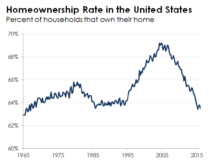 A line chart tracing the homeownership rate in the United States.