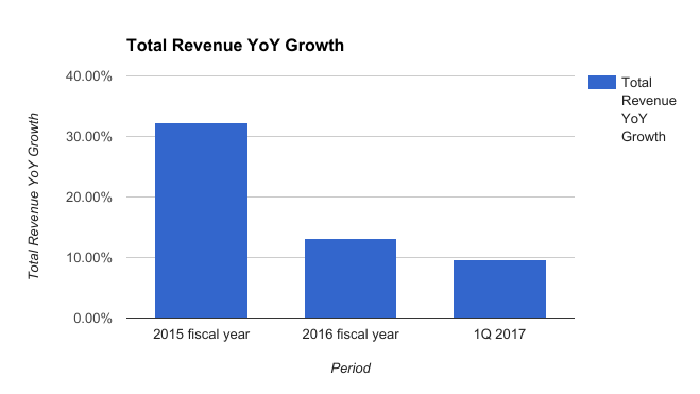 Skechers' revenue had been growing by double digits but the growth rate has been steadily decreasing. Last quarter, total growth was just over 9%.
