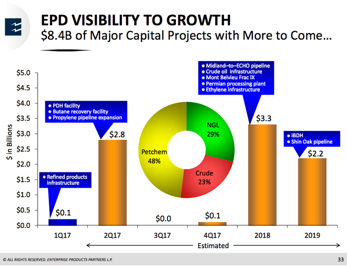 Enterprise has over $8 billion in growth projects planned through 2019.
