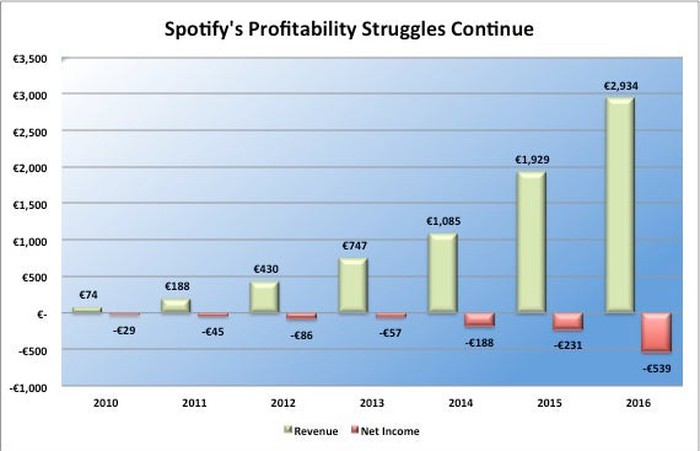 Char showing Spotify's revenue growth and widening losses over the past six years.