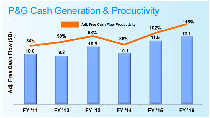 Adjusted cash flow rose to 115% of earnings last year, up from 86% in 2014.