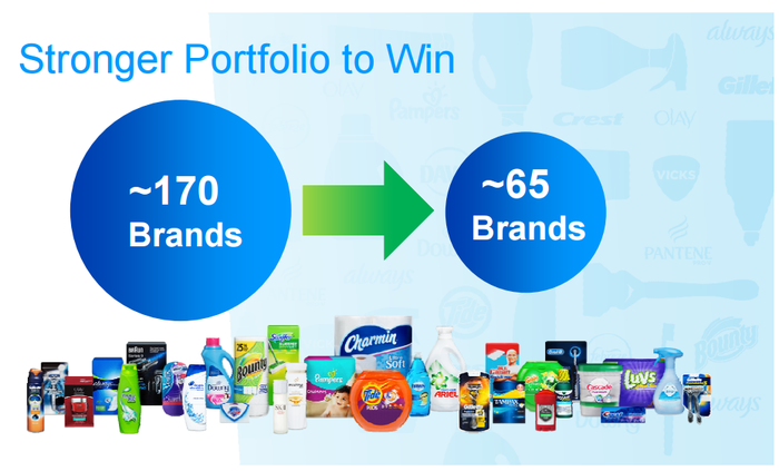 Slide showing P&G trimming its portfolio from 170 brands to 65.