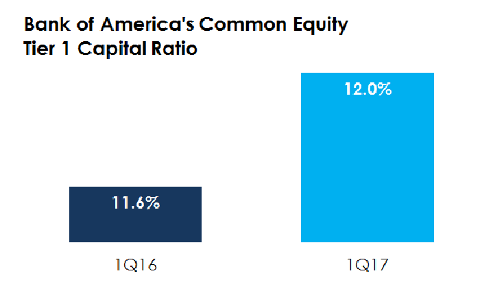 Bar chart showing improvement in Bank of America's capital position.