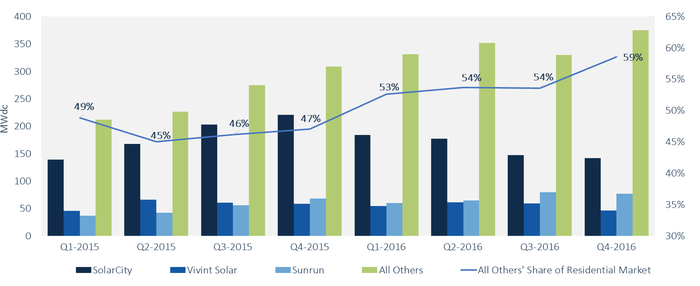 Chart showing gain in market share by regional solar installers.