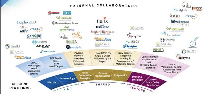 Celgene collaboration chart