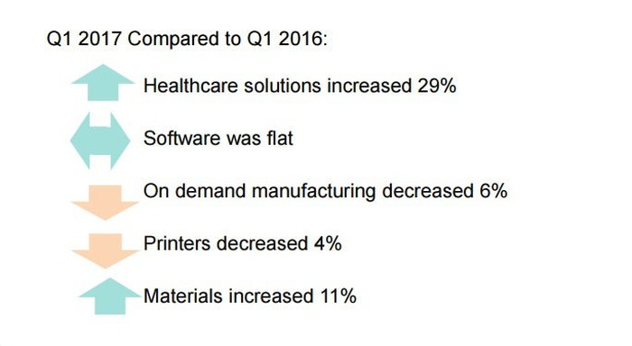 Q1 2017 revenue growth shown for healthcare solutions (29%), software (flat), on-demand manufacturing (-6%), 3D printers (-4%), and materials (11%).