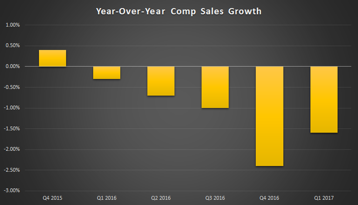 Restaurant industry comparable sales have been in decline for over a year, but the most recent quarter showed some improvement, down only 1.6%.