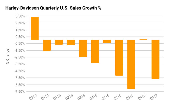 Harley-Davidson U.S. quarterly sales growth chart