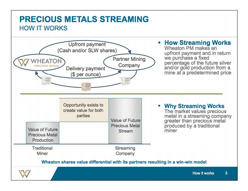 Slide explaining Wheaton's business model