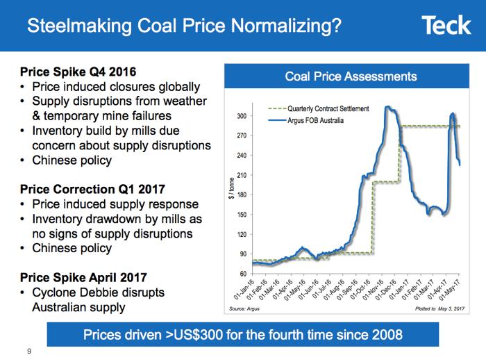 A steelmaking coal market update showing wide price swings.