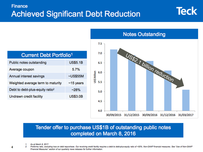 Debt has fallen by $2.1 billion at Teck in about a year and a half or so.