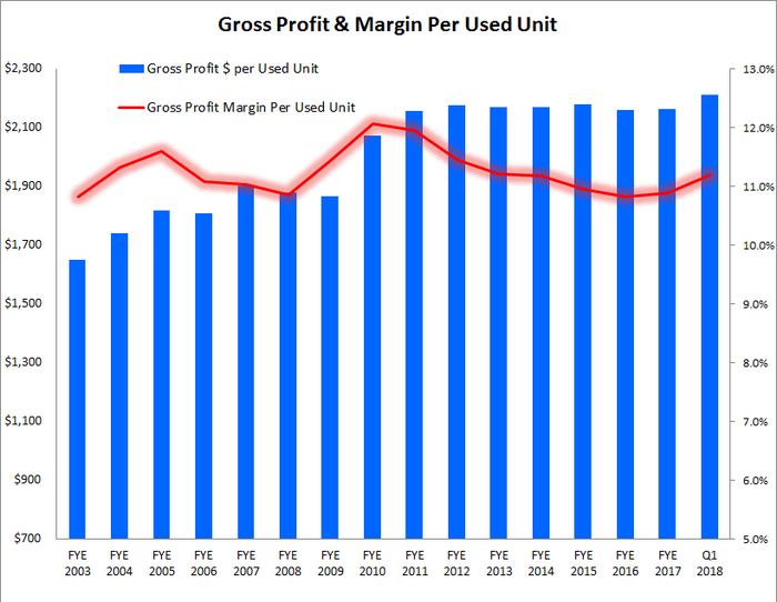 Graphic showing a small uptick in margin during first-quarter 2018.