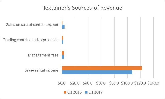 A chart comparing Textainer Group Holdings sources of revenue in the first quarters of 2016 and 2017.