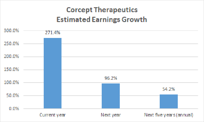Corcept Therapeutics estimated earnings growth chart