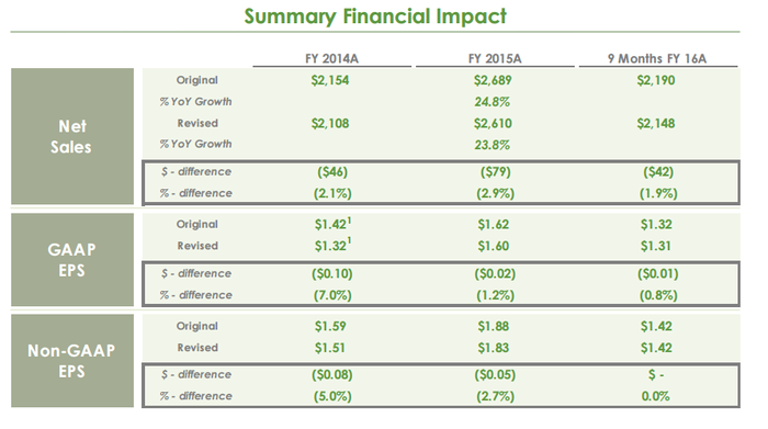 Table showing minor impact of Hain internal audit on its financial results.