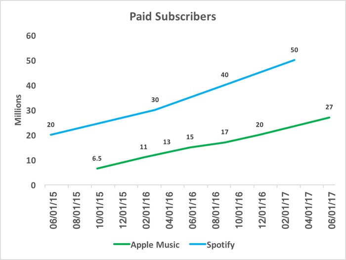 Chart comparing Spotify and Apple Music subscribers over time